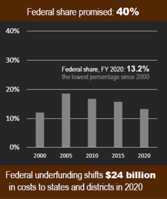 IDEA Funding Gaps by State: FY 2020 (School Year 2020-21)