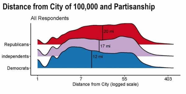 Distance and Density, Not Just Demographics, Affect Urban-Rural Vote
